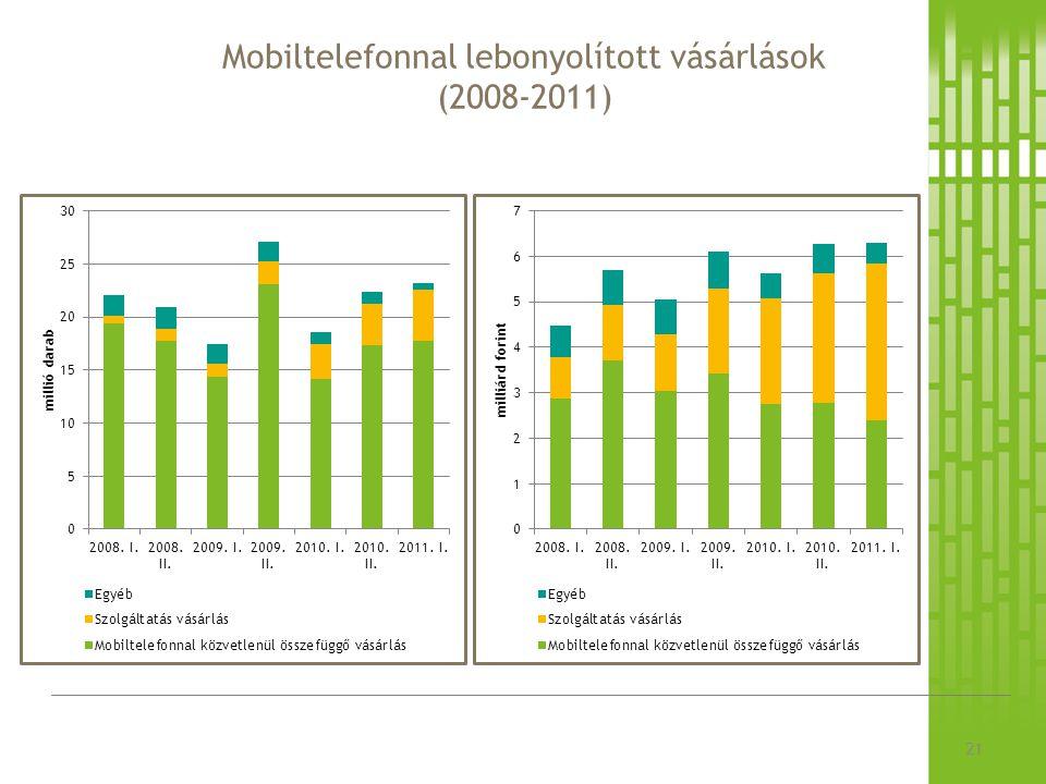 Mobiltelefonnal lebonyolított vásárlások (2008-2011)