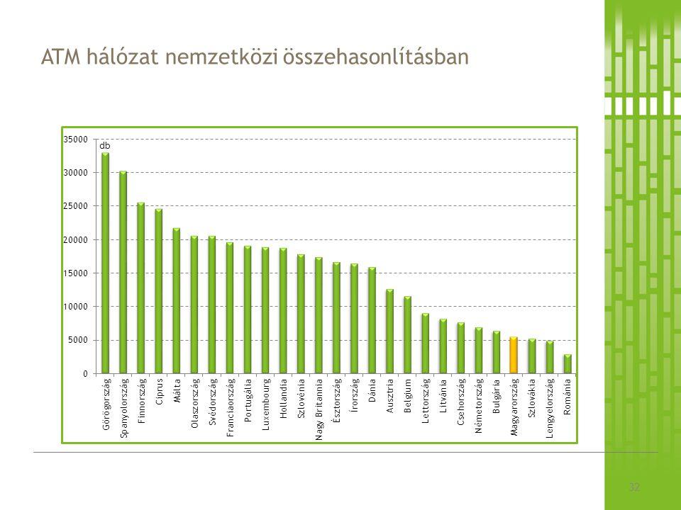 ATM hálózat nemzetközi összehasonlításban