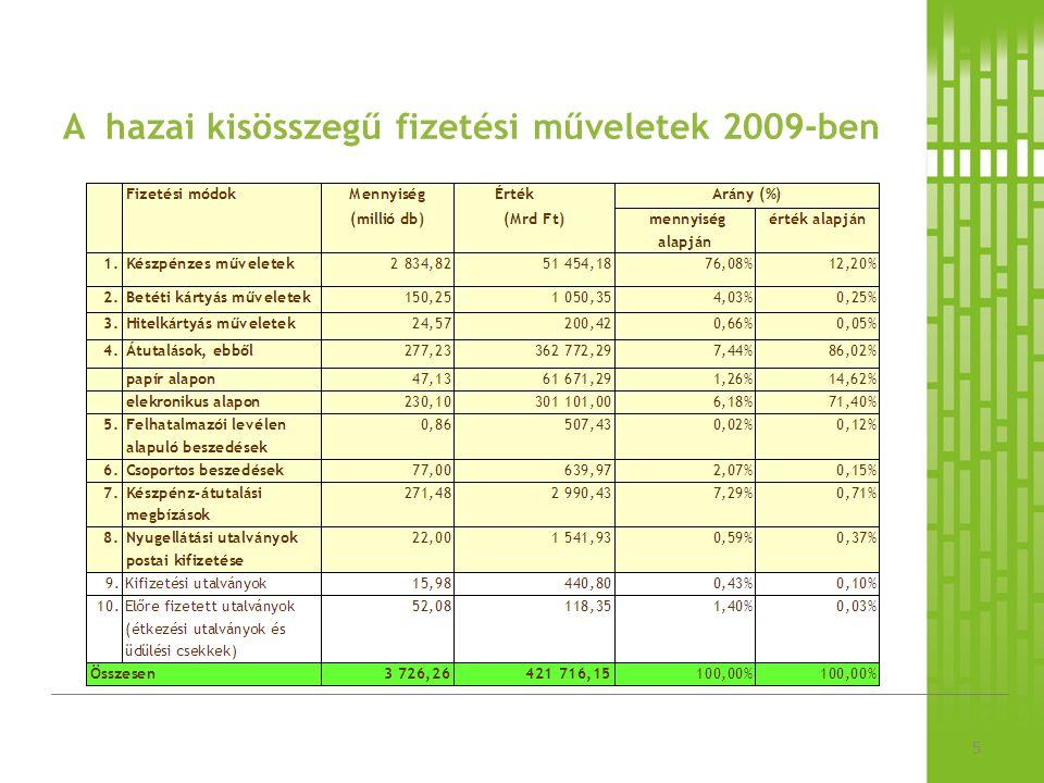 A hazai kisösszegű fizetési műveletek 2009-ben
