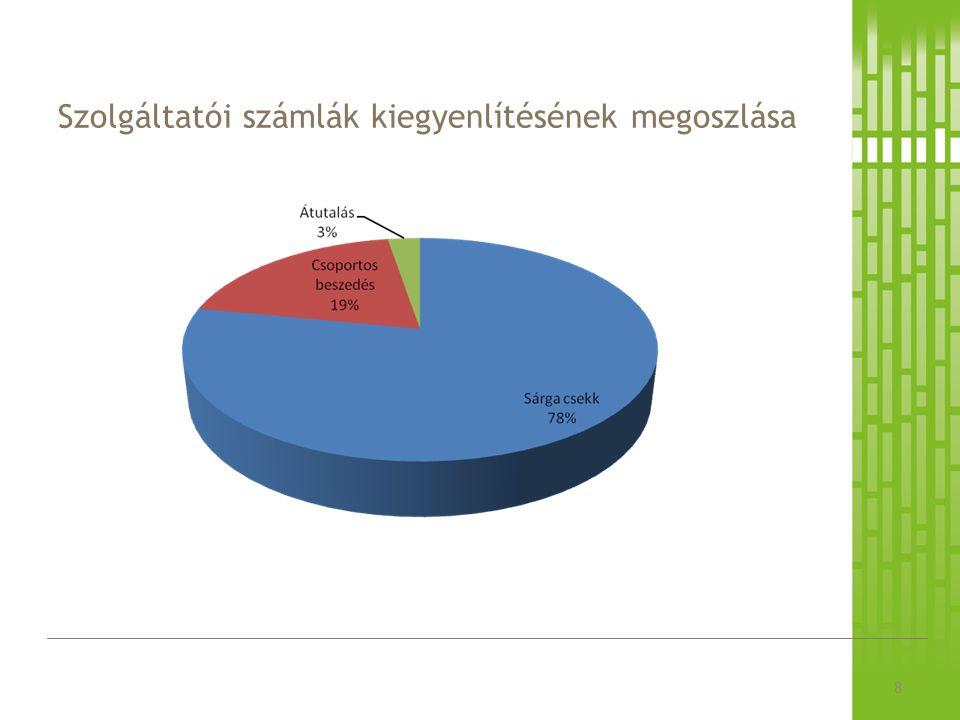 Szolgáltatói számlák kiegyenlítésének megoszlása