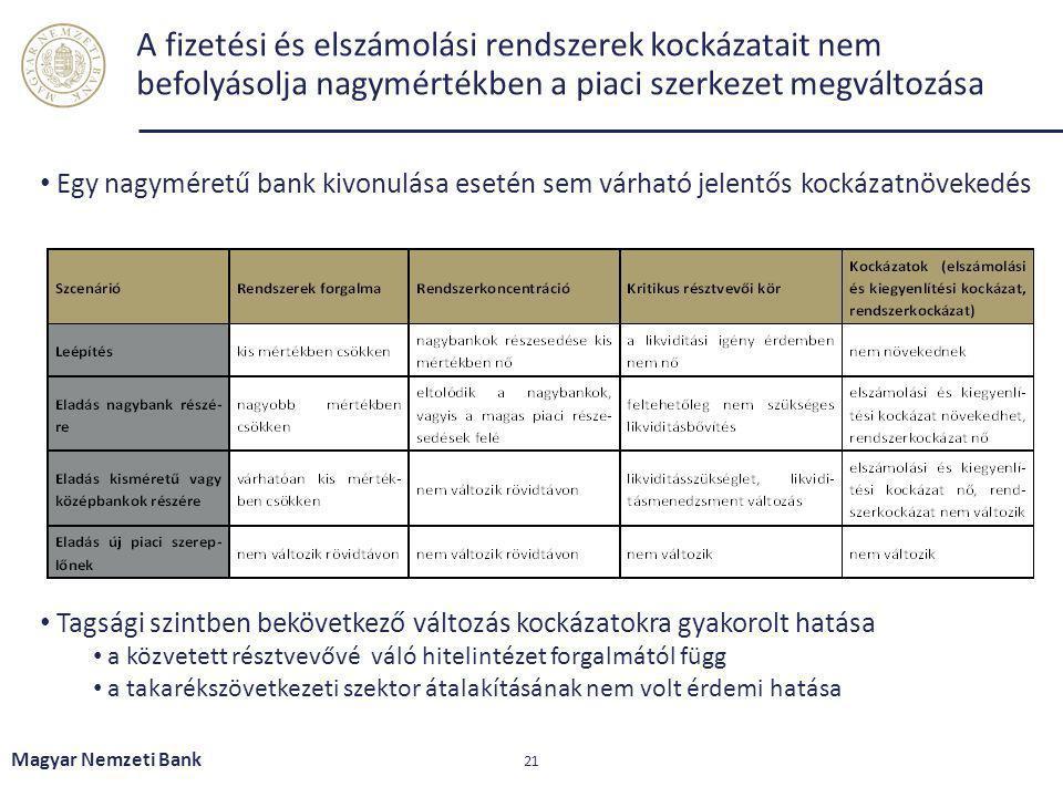 A fizetési és elszámolási rendszerek kockázatait nem befolyásolja nagymértékben a piaci szerkezet megváltozása