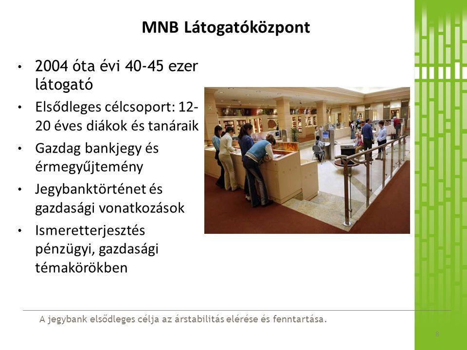 MNB Látogatóközpont 2004 óta évi 40-45 ezer látogató