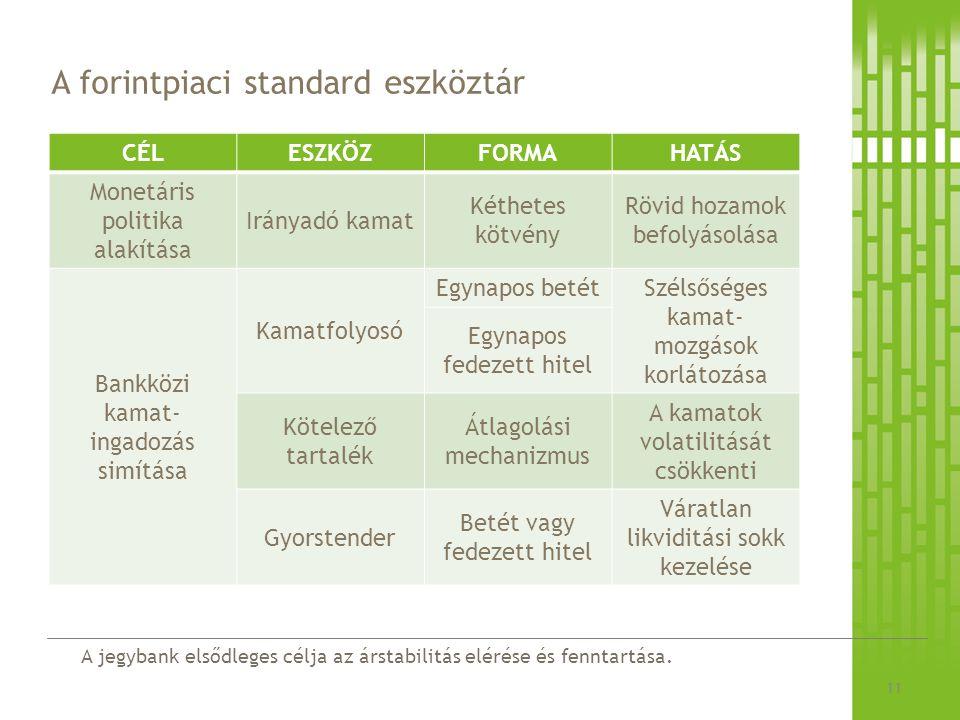 A forintpiaci standard eszköztár