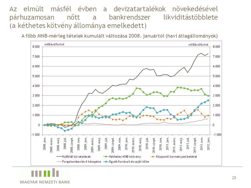 Az elmúlt másfél évben a devizatartalékok növekedésével párhuzamosan nőtt a bankrendszer likviditástöbblete (a kéthetes kötvény állománya emelkedett)