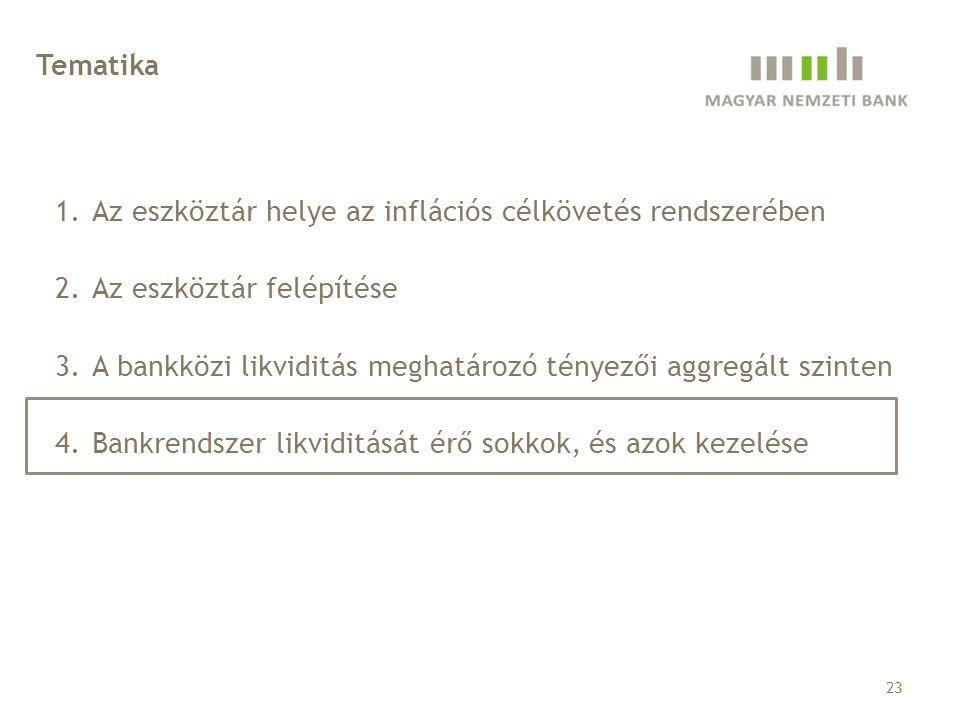 Tematika Az eszköztár helye az inflációs célkövetés rendszerében. Az eszköztár felépítése.