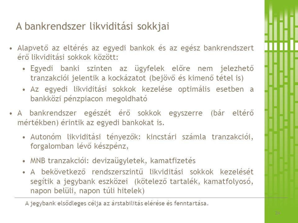 A bankrendszer likviditási sokkjai