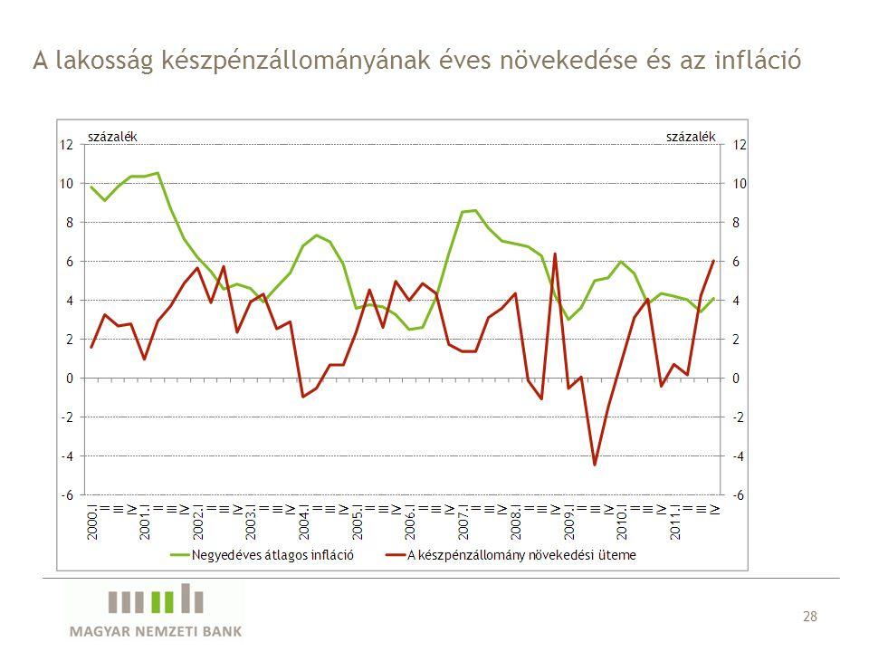 A lakosság készpénzállományának éves növekedése és az infláció