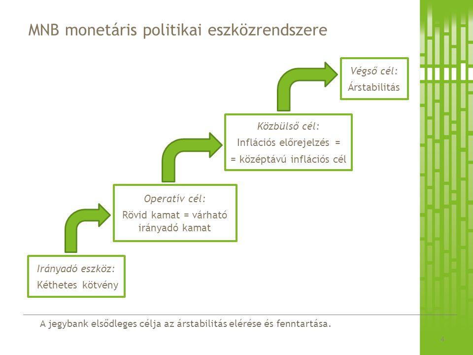 MNB monetáris politikai eszközrendszere