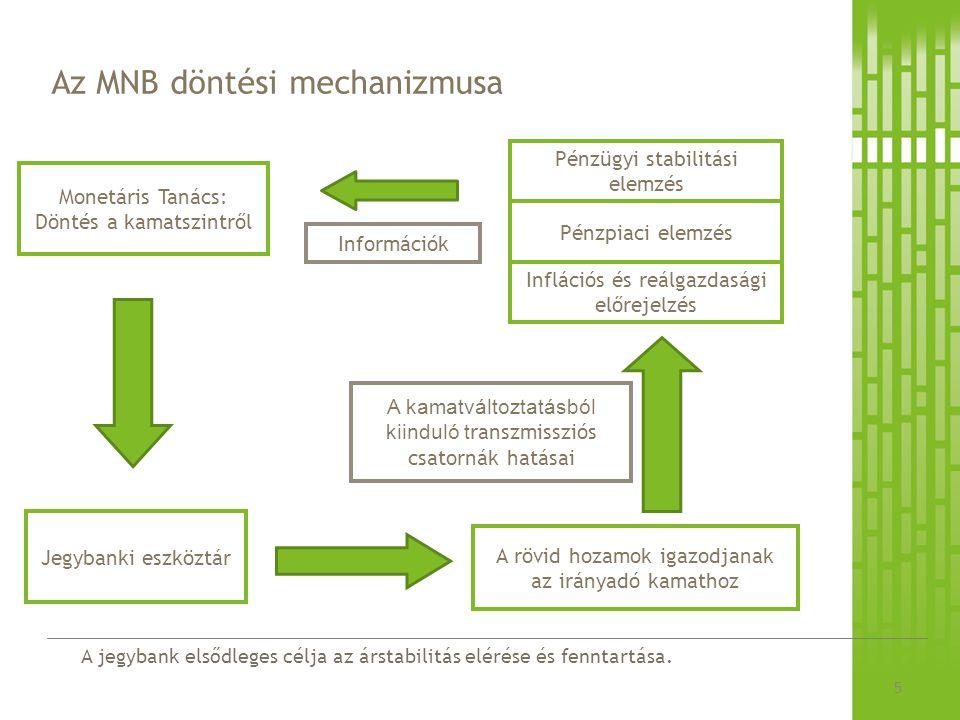 Az MNB döntési mechanizmusa
