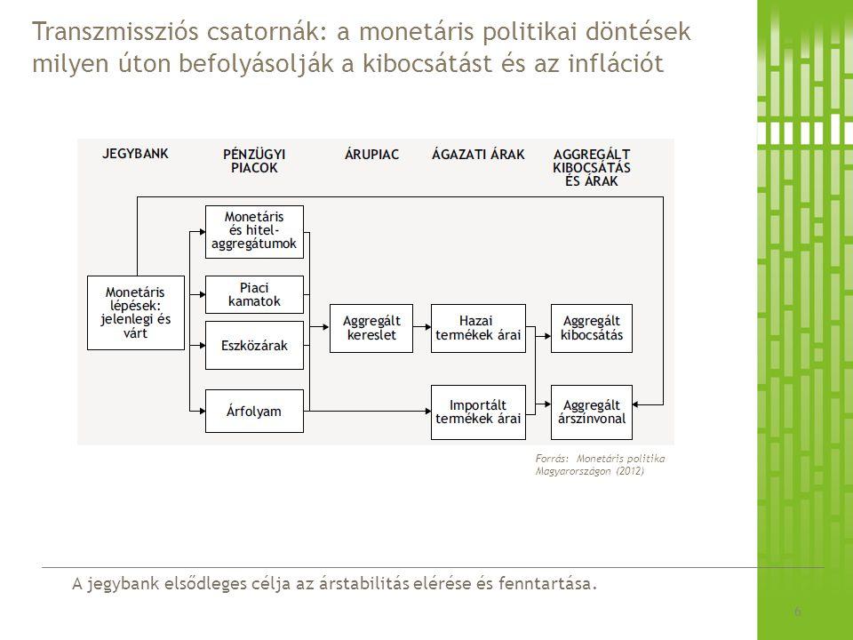 Transzmissziós csatornák: a monetáris politikai döntések milyen úton befolyásolják a kibocsátást és az inflációt