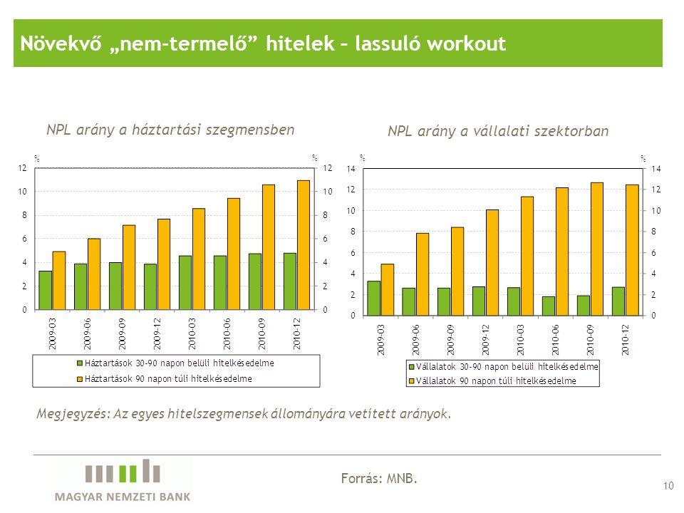 """Növekvő """"nem-termelő hitelek – lassuló workout"""