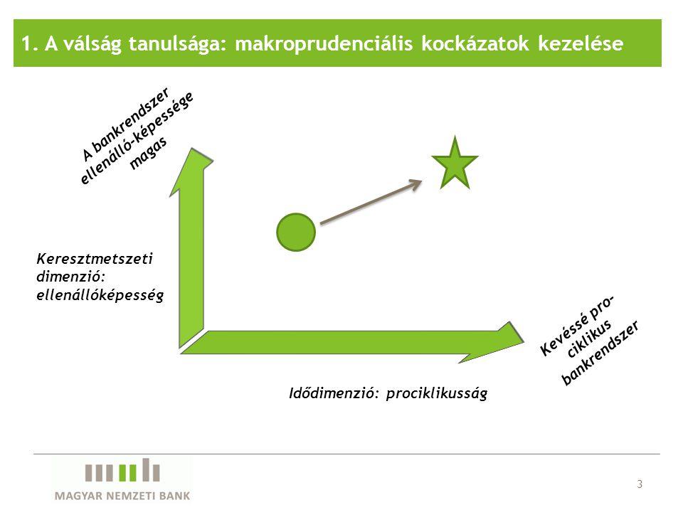 1. A válság tanulsága: makroprudenciális kockázatok kezelése