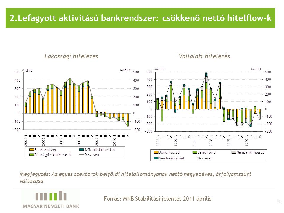 2.Lefagyott aktivitású bankrendszer: csökkenő nettó hitelflow-k