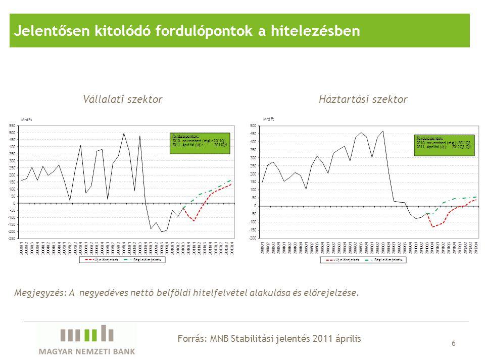 Forrás: MNB Stabilitási jelentés 2011 április