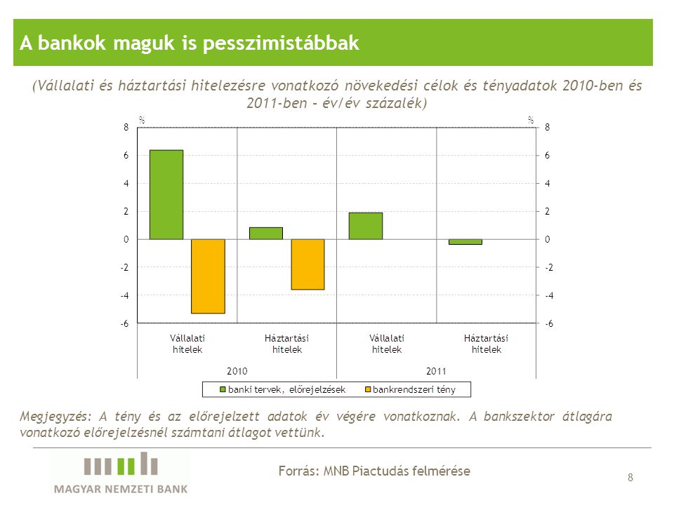 Forrás: MNB Piactudás felmérése