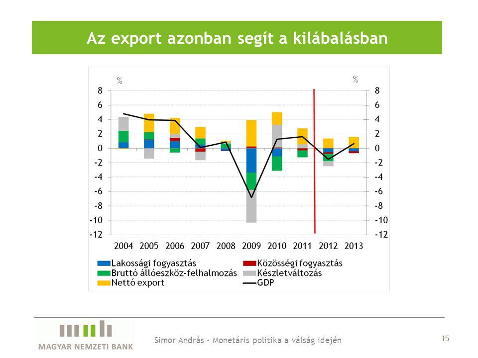 Az export azonban segít a kilábalásban