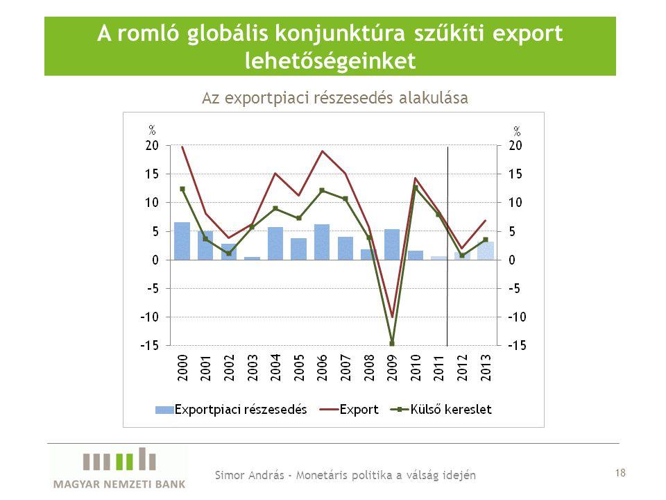 A romló globális konjunktúra szűkíti export lehetőségeinket
