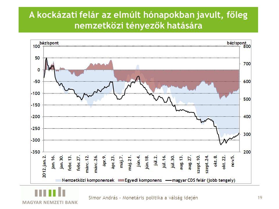 A magyar CDS-felár dekompozíciója
