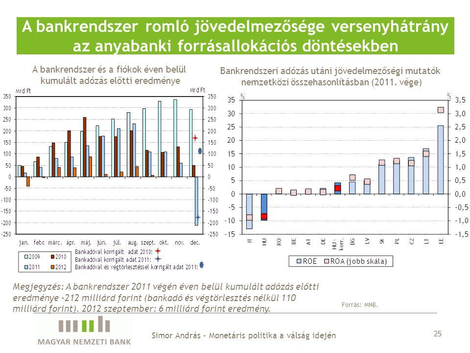 A bankrendszer és a fiókok éven belül kumulált adózás előtti eredménye