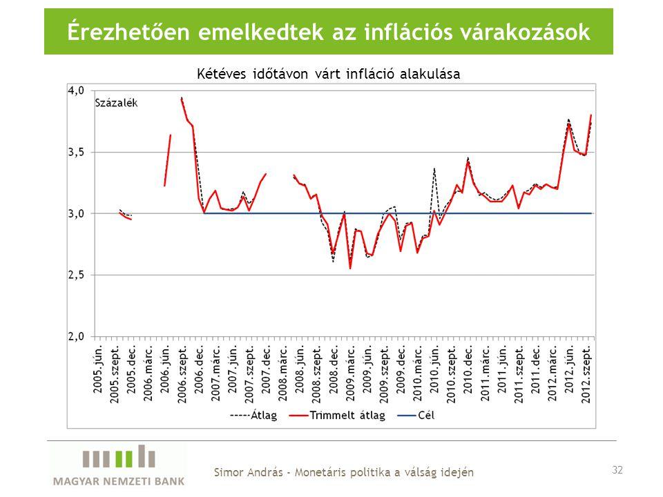 Érezhetően emelkedtek az inflációs várakozások