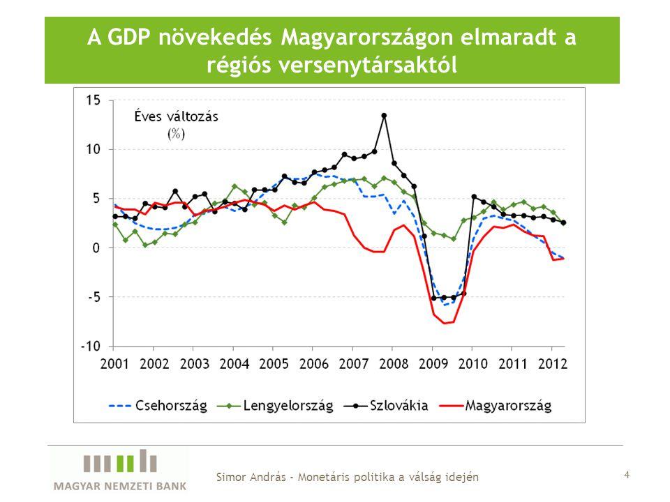 A GDP növekedés Magyarországon elmaradt a régiós versenytársaktól