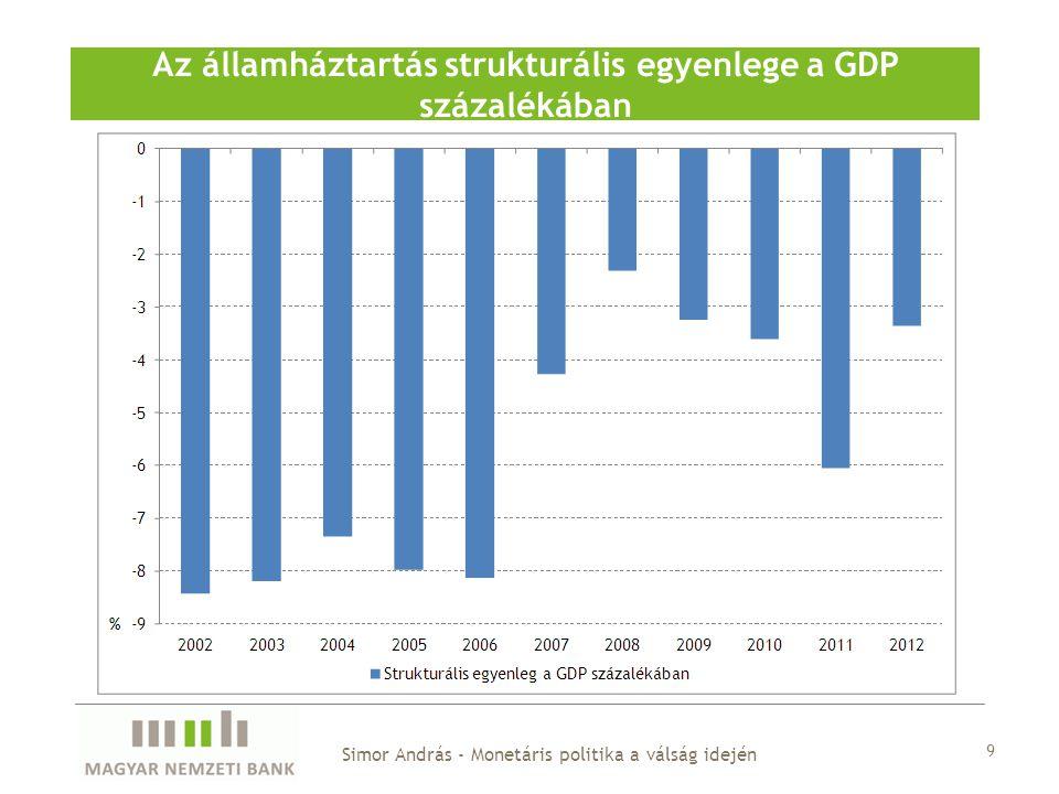 Az államháztartás strukturális egyenlege a GDP százalékában
