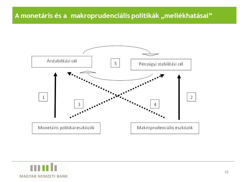 """A monetáris és a makroprudenciális politikák """"mellékhatásai"""