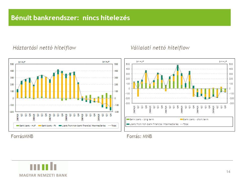 Bénult bankrendszer: nincs hitelezés