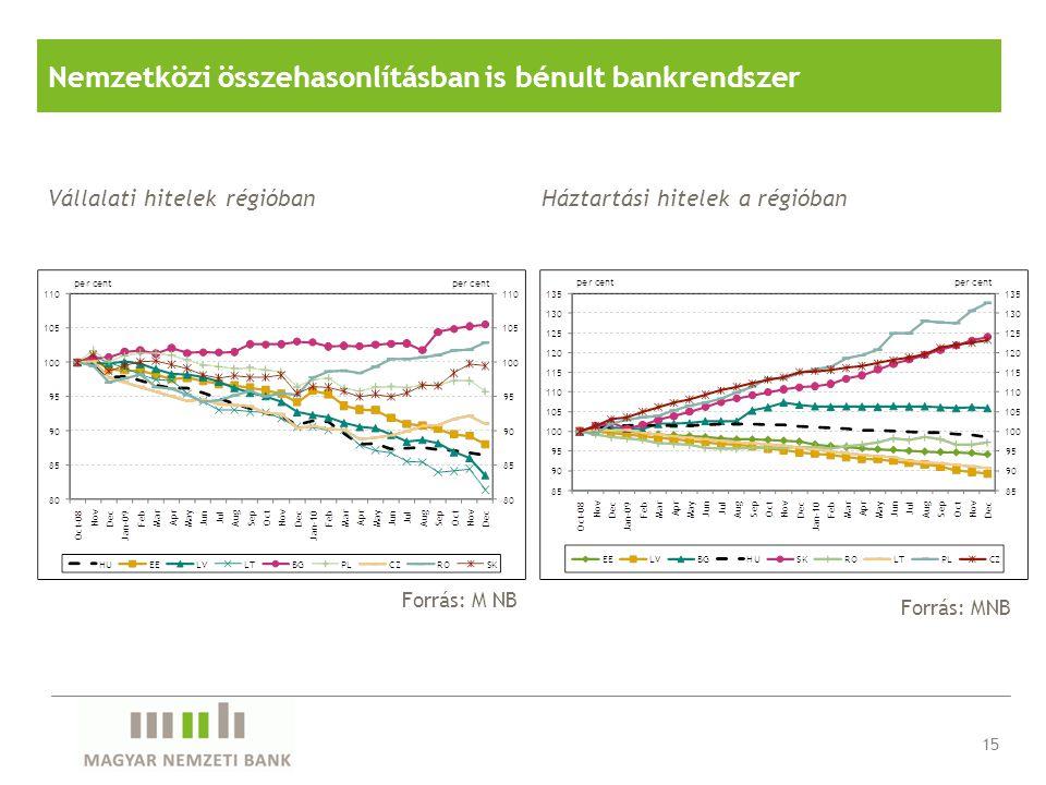 Nemzetközi összehasonlításban is bénult bankrendszer