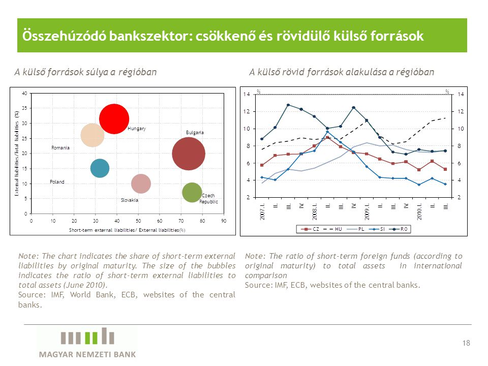 Összehúzódó bankszektor: csökkenő és rövidülő külső források