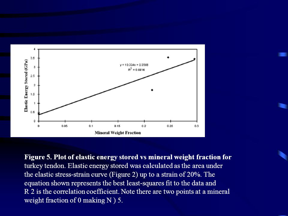 Figure 5. Plot of elastic energy stored vs mineral weight fraction for
