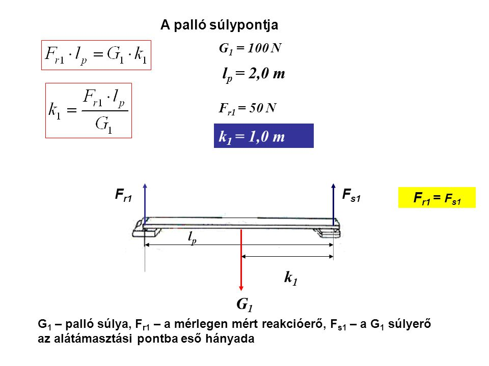 lp = 2,0 m k1 = 1,0 m k1 G1 A palló súlypontja G1 = 100 N Fr1 = 50 N