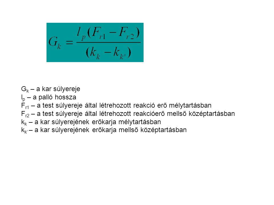 Gk – a kar súlyereje lp – a palló hossza. Fr1 – a test súlyereje által létrehozott reakció erő mélytartásban.