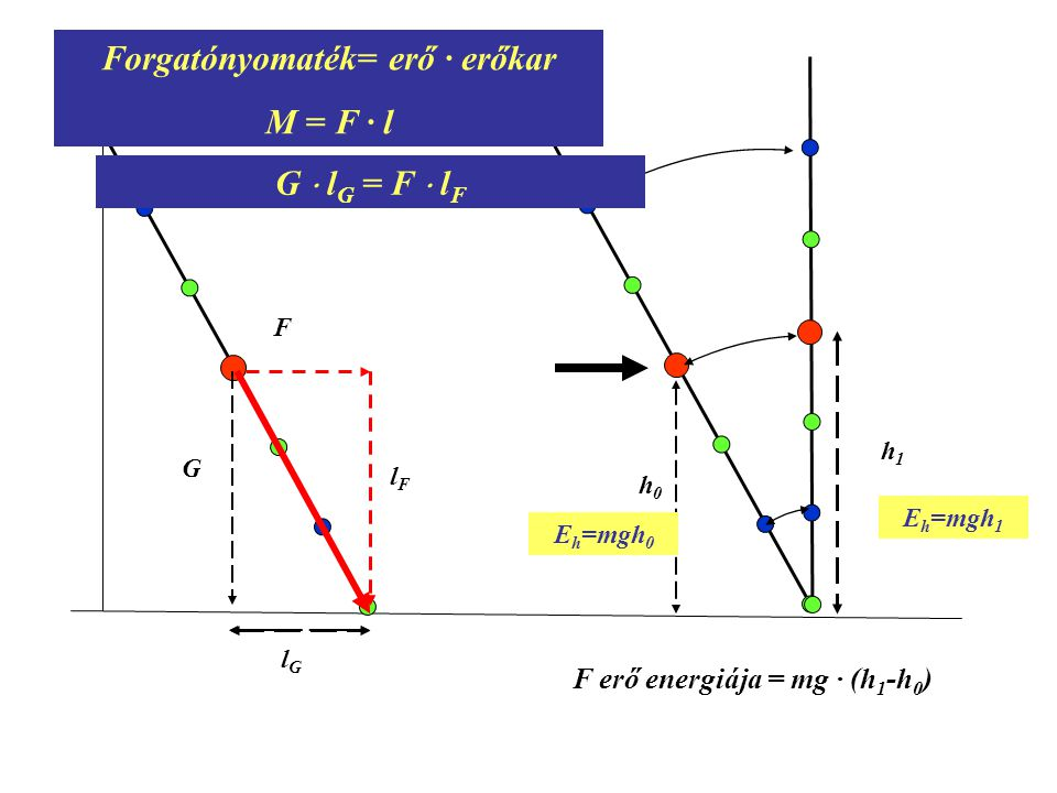 Forgatónyomaték= erő · erőkar F erő energiája = mg · (h1-h0)