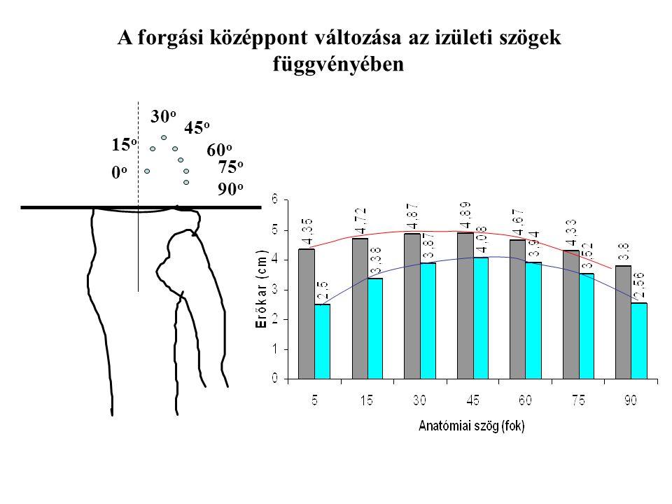 A forgási középpont változása az izületi szögek függvényében