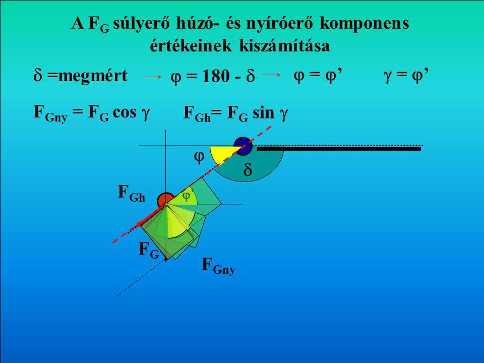 A FG súlyerő húzó- és nyíróerő komponens értékeinek kiszámítása
