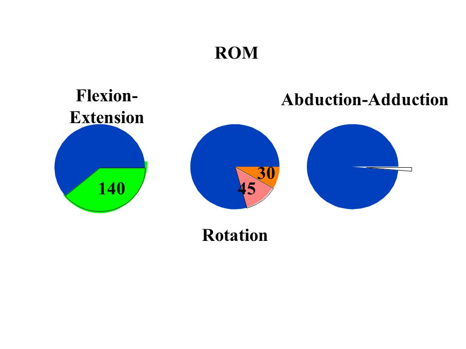 ROM Flexion-Extension Abduction-Adduction 30 140 45 Rotation