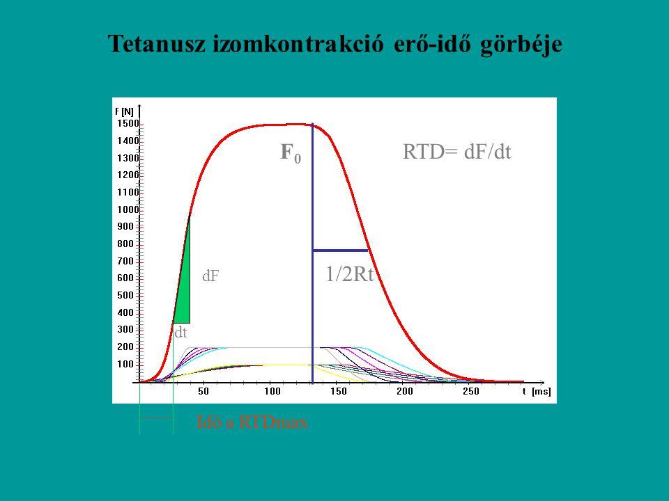 Tetanusz izomkontrakció erő-idő görbéje
