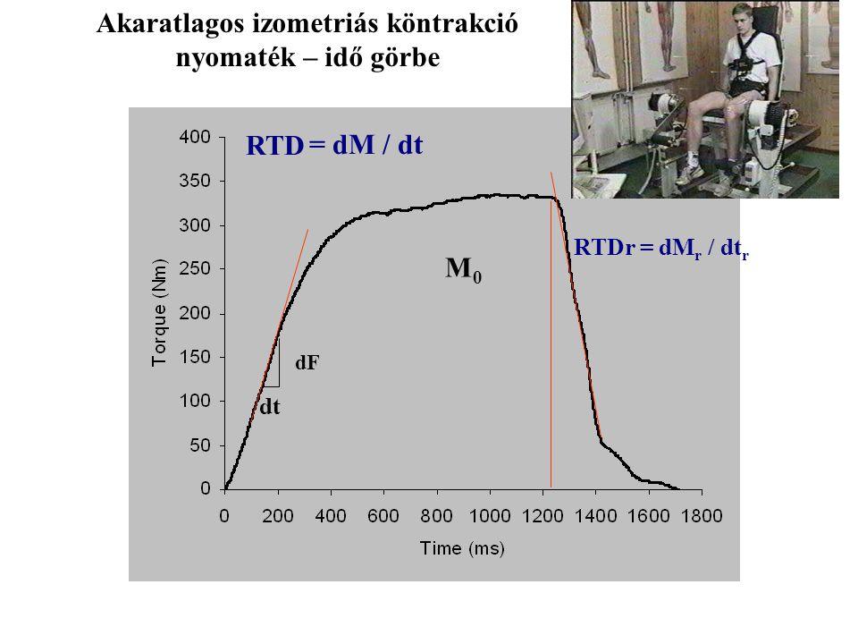 Akaratlagos izometriás köntrakció nyomaték – idő görbe