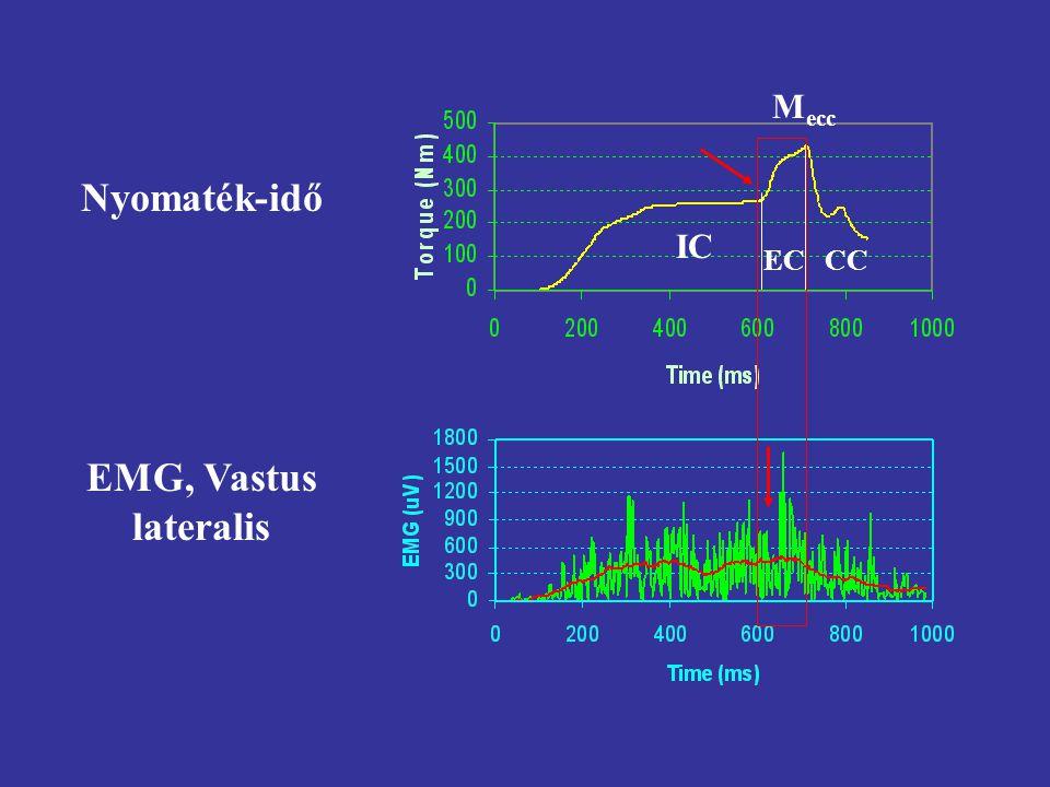 Nyomaték-idő EMG, Vastus lateralis