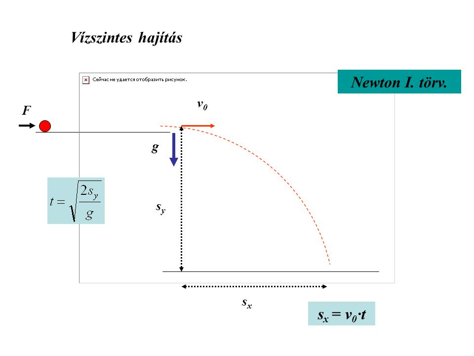 Vízszintes hajítás Newton I. törv. v0 F g sy sx sx = v0·t