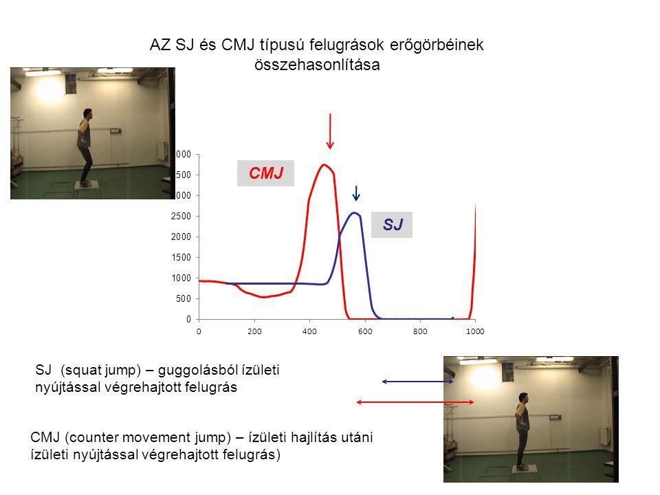 AZ SJ és CMJ típusú felugrások erőgörbéinek összehasonlítása