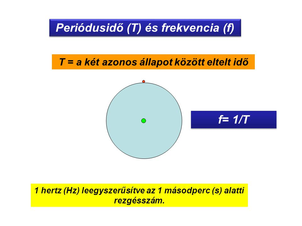 Periódusidő (T) és frekvencia (f) f= 1/T