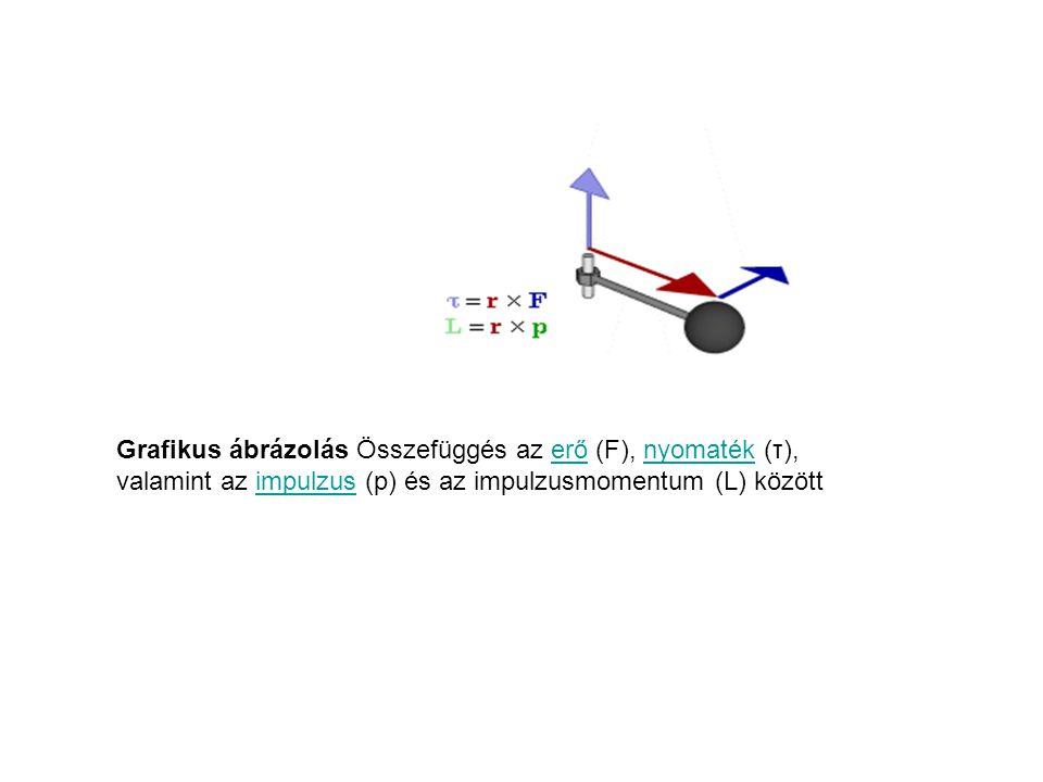 Grafikus ábrázolás Összefüggés az erő (F), nyomaték (τ), valamint az impulzus (p) és az impulzusmomentum (L) között