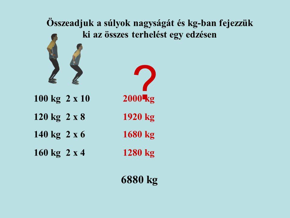 Összeadjuk a súlyok nagyságát és kg-ban fejezzük ki az összes terhelést egy edzésen