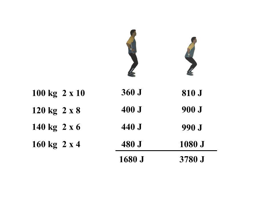 100 kg 2 x 10 360 J. 810 J. 120 kg 2 x 8. 400 J. 900 J. 140 kg 2 x 6. 440 J. 990 J. 160 kg 2 x 4.