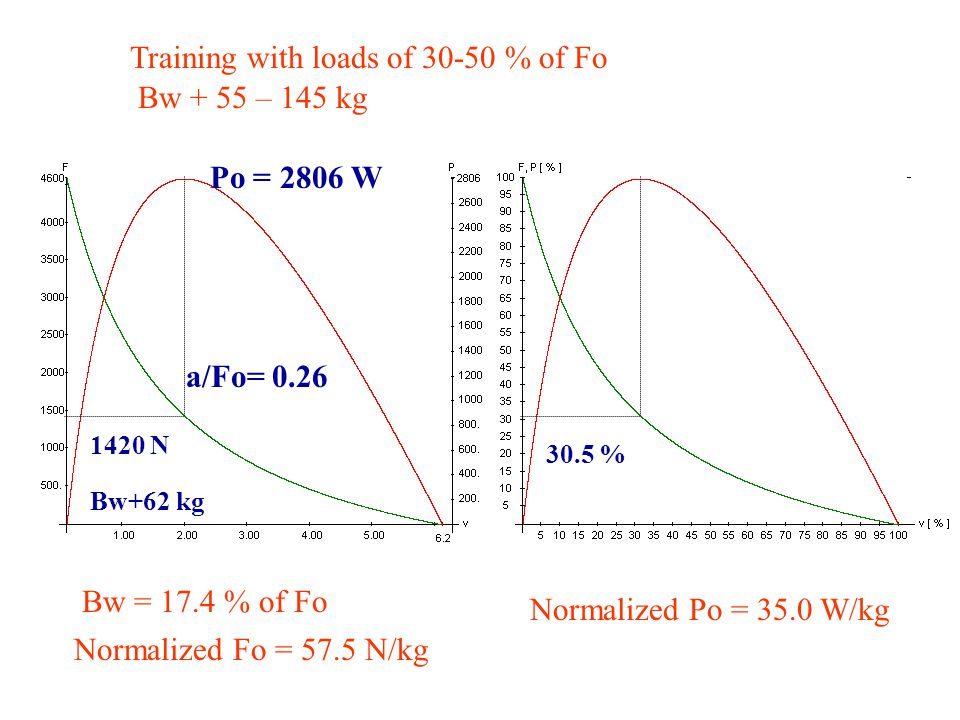 Training with loads of 30-50 % of Fo Bw + 55 – 145 kg