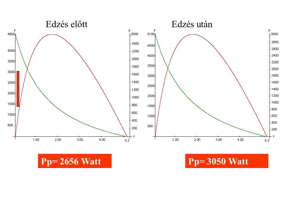 Edzés előtt Edzés után a/F0 = 0.3 a/F0 = 0.34 %F=31.2 %F=32.3 Pp= 2656 Watt Pp= 3050 Watt