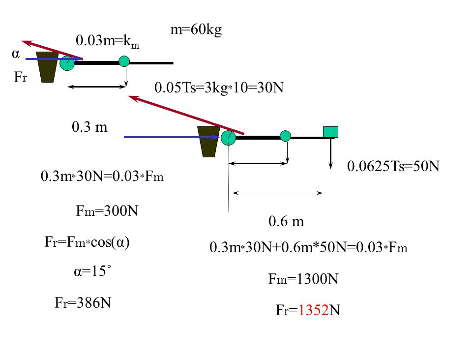 m=60kg 0.03m=km. α. Fr. 0.05Ts=3kg*10=30N. 0.3 m. 0.0625Ts=50N. 0.3m*30N=0.03*Fm. Fm=300N. 0.6 m.