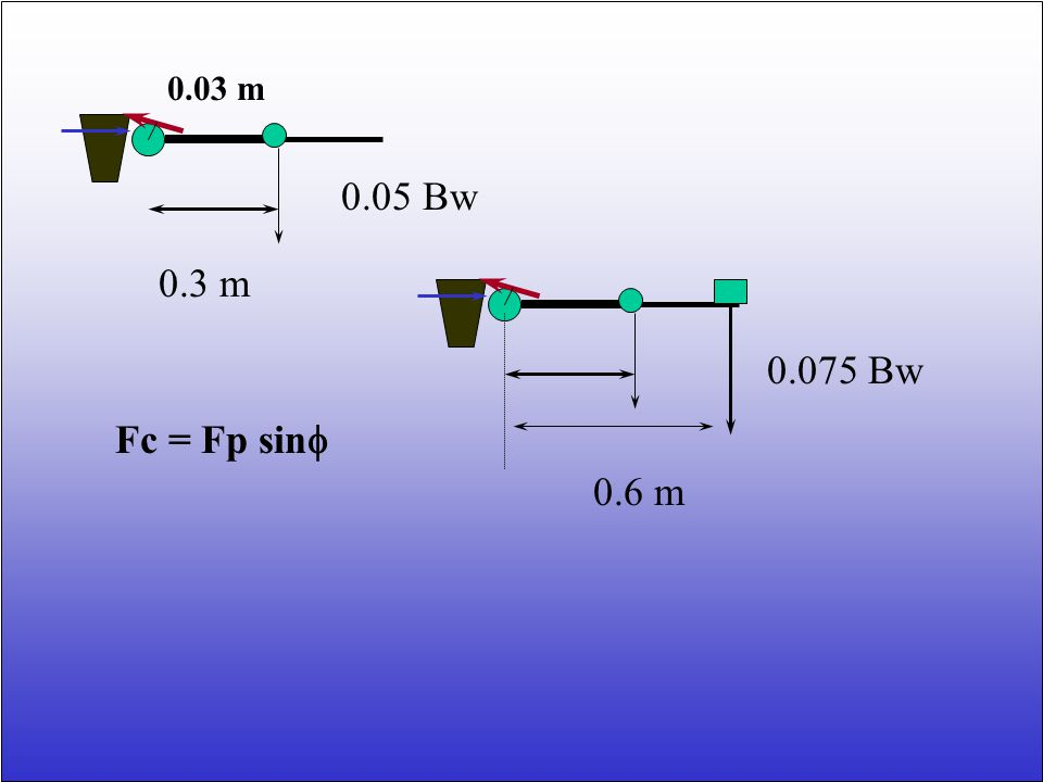 0.03 m 0.05 Bw 0.3 m 0.075 Bw Fc = Fp sinf 0.6 m